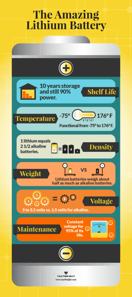 lithium battery infographic